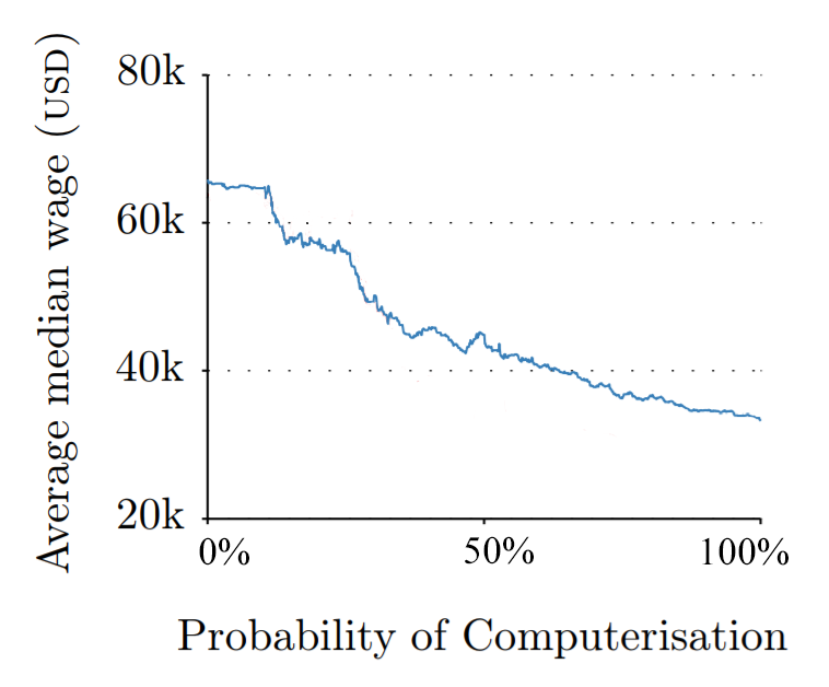 Income by Risk of Job Computerization